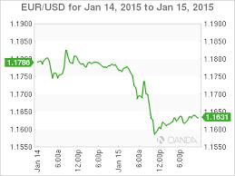 Eur Swiss Franc Chart Flash Crash Ensues After Swiss Drop Euro Cap