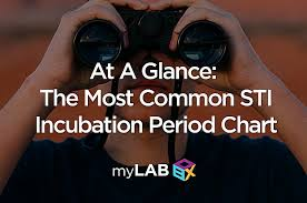 Std Incubation Period Chart Incubation Period Chart For Most Common Stds Learn More