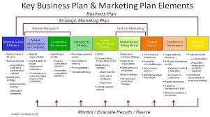 small business startup plan sample small startup business plan example template marketing project