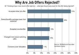 How To Reject A Job Candidate Too Slow Or Too Low Why Offers Are Being Rejected Ere