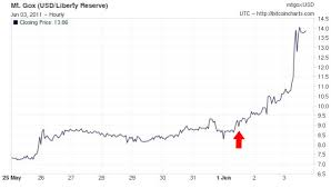 Bitcoin Fx Rate Chart Everyone Wants Bitcoins After Learning They Can Buy Drugs