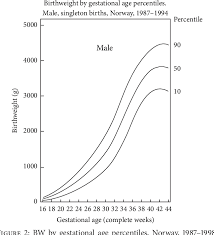 Figure 6 From Intrauterine Growth Restriction Effects Of