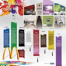 Color Psychology Bedroom the psychology of room color the b line broker