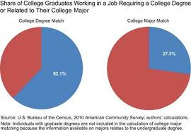 only percent of college grads have a job related to their major only 27 percent of college grads have a job related to their major the washington post