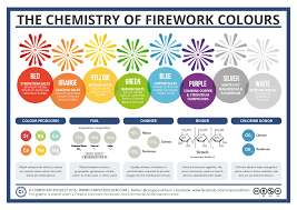 What Gives Fireworks Their Colors Quartz