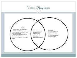 Similarities Between Christianity And Judaism Venn Diagram Christianity And Judaism Venn Diagram Magdalene Project Org