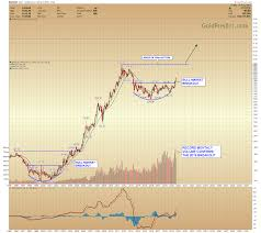 Gold Price Forecast Long Term Bullish Gold Eagle