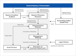 Corporate Governance Structure Chart Corporate Governance Investor Relations Sakai Trading Co