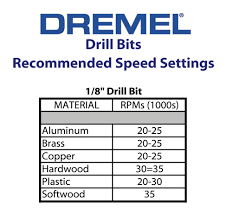 Dremel Speed Chart Recommended Dremel Speeds For Artists Blue Roof Designs