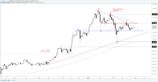 Ethereum Price Chart Aud Why Cryptocurrency Is Going Up Ethereum Charts Aud Ganpati