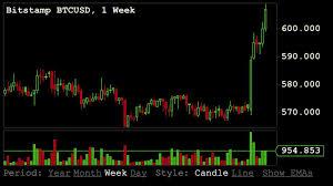 Bitcoin Price Breaks 600 Bullish Indicators May Take It Higher