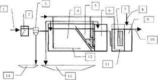 Дипломная работа Очистка сточных вод поселка городского типа  На рисунке 2 приведена технологическая схема сооружений по очистке сточных вод населенного пункта пропускной способностью 500 м3 сут
