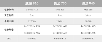 Snapdragon Processor Chart Hisilicon Kirin 810 Vs Snapdragon 730 Vs Snapdragon 845