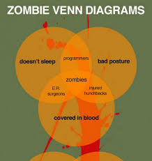 Zombie Alien Robot Venn Diagram Zombie Venn Diagrams Day Of The Dead 2012