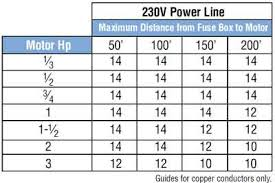 Fuse Wire Chart Wire Size For Motor