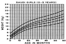 Growth Chart Saudi B Weight By Age Girls 0 60 Months Discussion Download