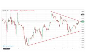 NetNewsLedger - The top chart patterns for forex trading