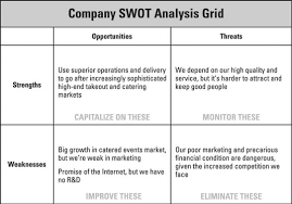 Business Swot Analysis Interesting How To Conduct A SWOT Analysis For Your Business Plan Dummies