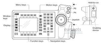 abb s4p manual