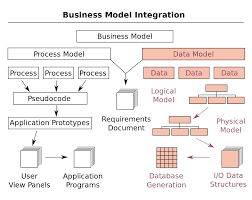 Difference Between Logical And Physical Design In Sad Data Model Wikipedia