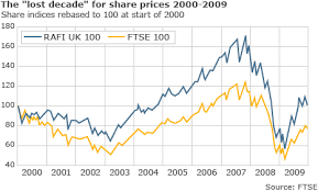 Share Index Charts Bbc News Can Stock Market Indexes Be Trusted
