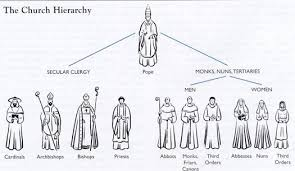 The Hierarchy Of The Catholic Church Chart Chart Of The Church Hierarchy Cardinals Bishops
