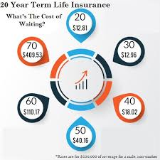 Pros Cons Of 20 Year Term Life Insurance Free Quotes For