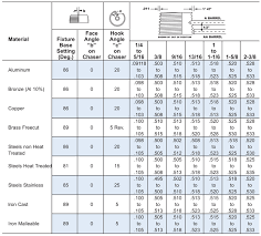 Square Thread Chart In Mm 17 Methodical Thread Specification Chart