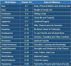 Divisional Charts Calculator Vedic Astrology Research Portal All About Divisional Charts