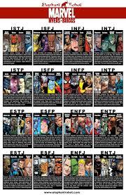 39 Memorable Marvel Myers Briggs