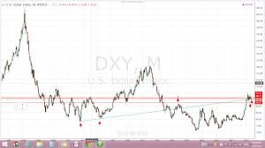 Dxy Chart Q And A Does Dollar Index Dxy Provide Any Clue For Fomc