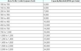 Ac Room Size Cryptogauge Co