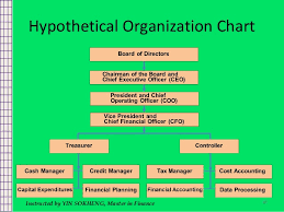 Fundamental Of Corporate Finance Chapter 1
