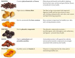 dried fruit nutrition chart