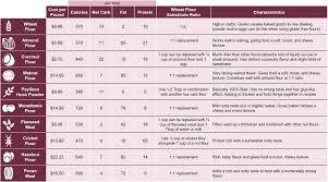 Low Carb Gluten Free Baking Best Alternative Flours
