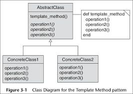 Template Pattern Classy Design Patterns In Ruby