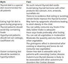 Diet And Thyroid Myths And Facts Sharma R Bharti S Kumar