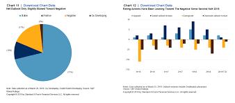 King Chain Grab Chart China Property Watch The Slowdown Wont Stifle Developers