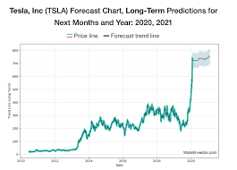 Boom Or Bust: Where Is Tesla Stock ...
