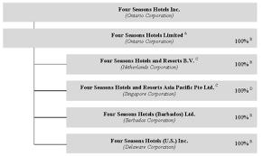 Four Seasons Organizational Chart Ex 99 1 5 File002 Htm Annual Information Form Exhibit