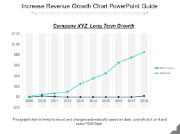 Increase Revenue Growth Chart Powerpoint Guide Templates