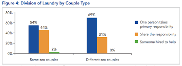 Household Chore Chart For Couples Chart Of The Day Same Sex Couples Are Better At Sharing
