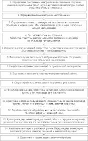 Проектирование тактики исследования при написании дипломной работы  Проектирование тактики исследования при написании дипломной работы