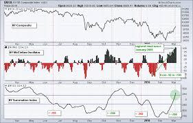 Nysi Chart A Double Edged Sword For The Mcclellan Oscillators