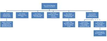 Event Company Organizational Chart Faithful Event Company Organizational Chart Pldt Company