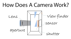 how works how does a camera work a photography tutorial for beginners youtube