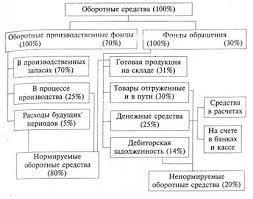 Курсовая работа Теоретические и методологические основы  Соотношение между отдельными элементами оборотных средств выраженное в процентах называетсяструктурой оборотных средств Различие в структурах оборотных