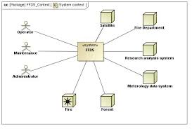 sysmod model based systems engineering system context forest fire detection system sysml