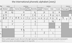 59 Right Phonetic Alphabet Wiki