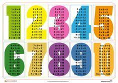 Multiplication Tables 1 10 Pin By Adrianna Gac On Matematyka Math Multiplication Math
